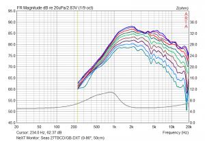 Seas 27TBCD-GB-DXT im Gehäuse gemessen (0-90°, 50cm)