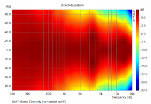NeXT Monitor (Directivity, normalisiert auf 0°)