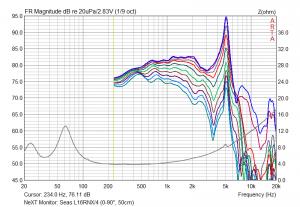 Seas L16RNX/4 im Gehäuse gemessen (0-90°, 50cm)