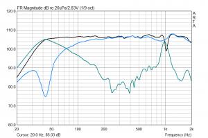 KEF Q350: Nahfeldmessung BR & TMT (ohne Weiche, mit 2 Matten Sonofil im Gehäuse)