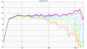 ScanTaFAST: Simulation Frequenzgang unter Winkel (0° - 90°)