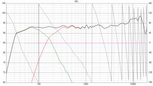 ScanTaFAST: Simulation Frequenzgang auf Achse