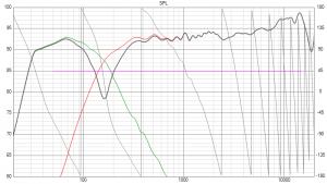 ScanTaFAST: Simulation Frequenzgang auf Achse (invertiert)